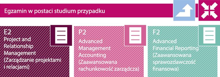 CIMA Poziom zarządzania