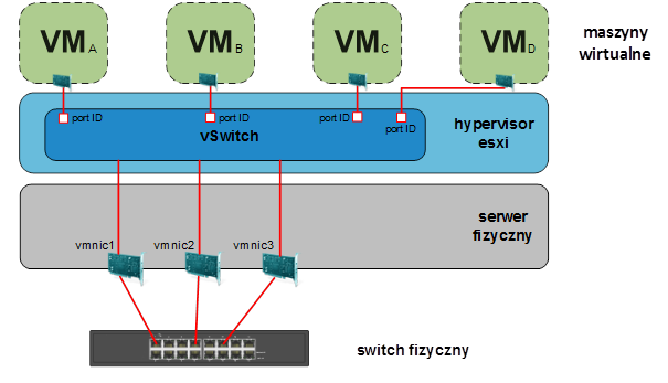 vmware vsphere konfiguracja kart sieciowych